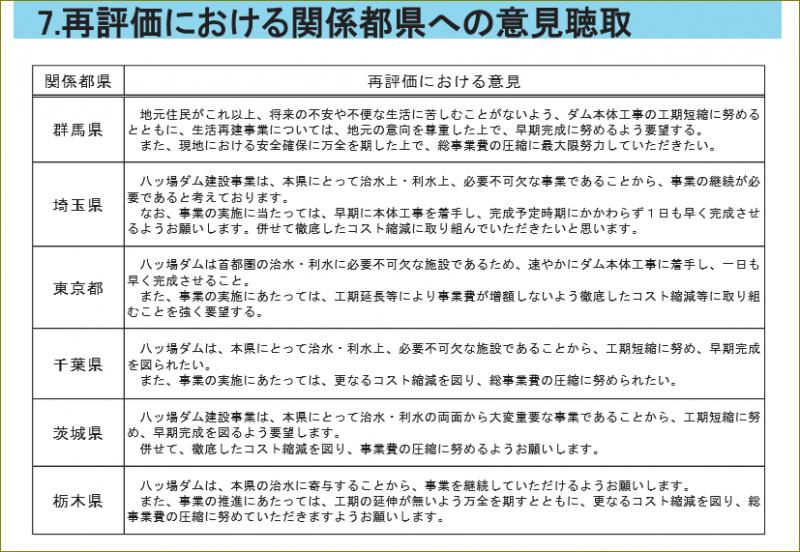 資料1「再評価における関係都県への意見聴取」(平成25年12月9日関東地方整備局事業評価監視委員会配布資料)