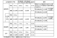八ッ場ダム予定地の用地取得・移転状況