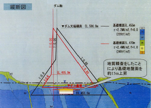 国土交通省資料【ダム本体の設計の変更】図