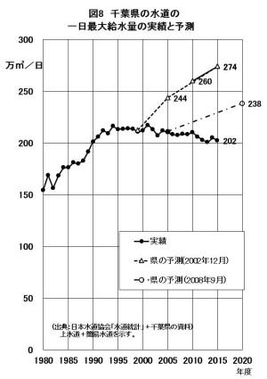 図8 千葉県の水道の一日最大給水量の実績と予測