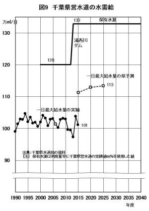 図9 千葉県営水道の水需給