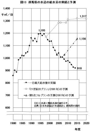 図13 群馬県の水道の給水量の実績と予測