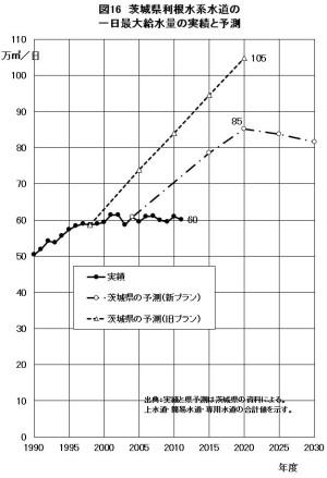 図16 茨城県利根水系水道の一日最大給水量の実績と予測