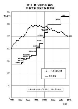 図11 埼玉県の水道の一日最大給水量と保有水源