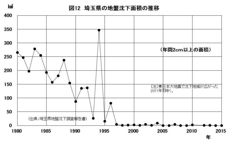 図12 埼玉県の地盤沈下面積の推移