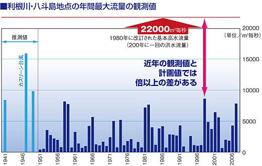 図 利根川・八斗島地点の年最大流量