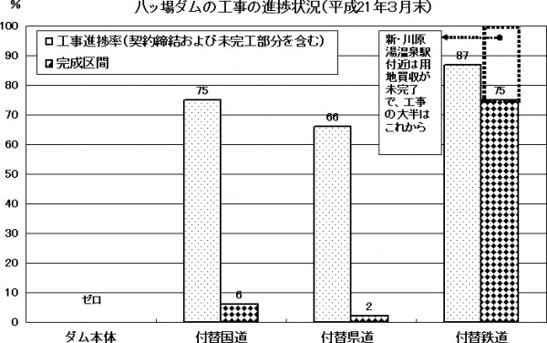 八ッ場ダムの工事の進捗状況(平成21年3月末)