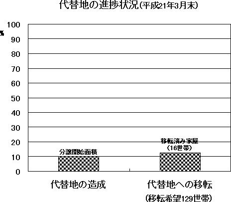 代替地の進捗状況(平成21年3月末)