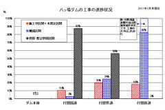 八ッ場ダムの工事の進捗状況