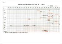 利根川水系八ッ場ダム建設工事年度別工事予定表(比較)
