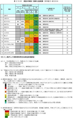 調査対象種のリスト(報告書1の2-3ページ)