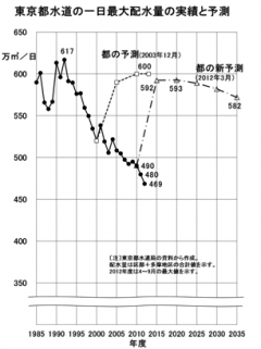 キャプチャグラフ