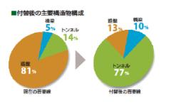JR東日本高崎支社による吾妻線付け替えに関する発表資料より