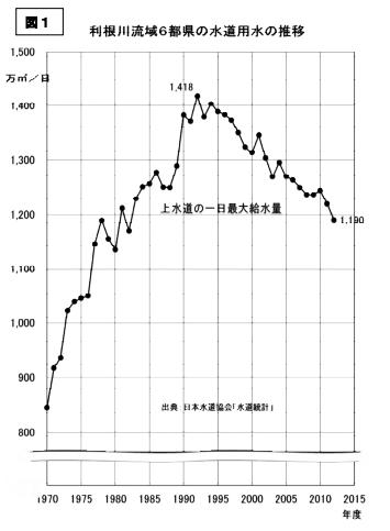 利根川流域6都県の水道用水の推移