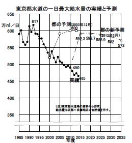 東京都水道の一日最大給水量の実績と予測