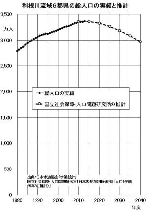 図3 利根川流域6都県の総人口の実績と推計