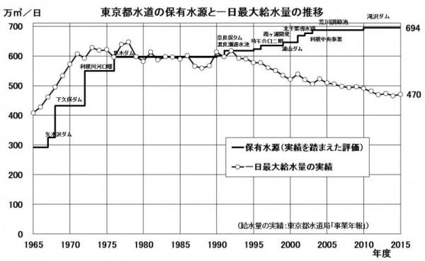 図7 東京都水道の保有水源と一日最大給水量の推移