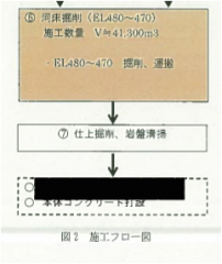 キャプチャ施工計画書フロー図
