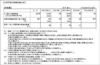 6.八ッ場ダム3事業の進捗状況