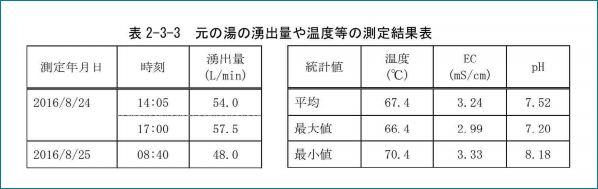 元の湯の測定結果