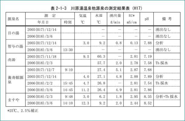 川原湯温泉の他の温泉の測定結果表