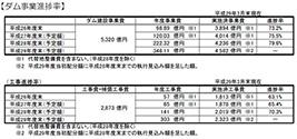 【ダム事業進捗率】