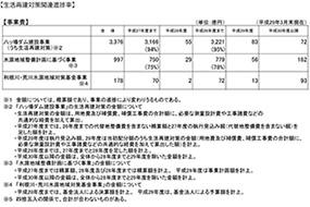 【生活再建対策関連進捗率】