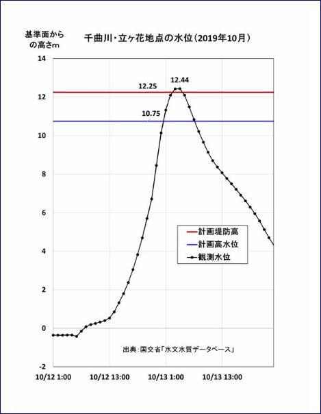 国土 交通 省 水文 水質 データベース