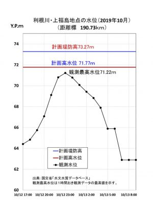 ★利根川上福島の水位変化20191012-13のサムネイル