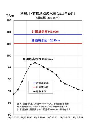 ★利根川前橋の水位変化20201012-13のサムネイル